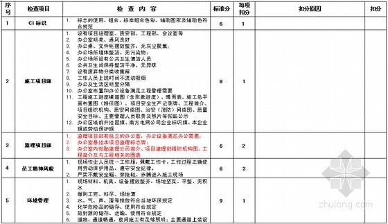 [广东]电网公司建设安全文明及优质样板工程标准(检查评分表)