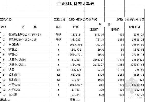 [安徽]厂房土建预算书(二层框架厂房)