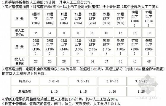 [安徽]2000年全国统一安装工程预算定额(单位估价表)说明(11册)