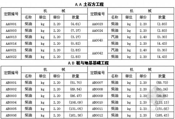 [四川]建设工程量清单计价定额油料消耗量分析