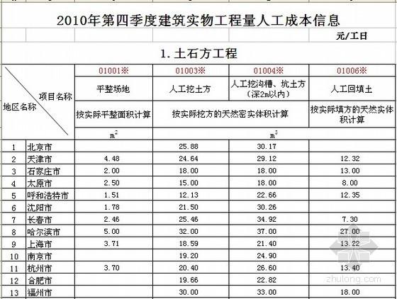 全国2010年4季度建筑工种人工成本信息表及建筑实物工程量人工成本表