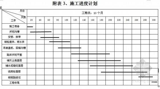 [鹤壁]市政道路工程施工组织设计(投标文件)