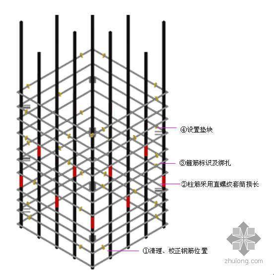 北京某商业广场钢筋工程施工方案(创长城杯 鲁班奖 附图片)