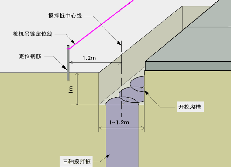 [江西]轨道交通土建工程三轴搅拌桩施工标准化手册