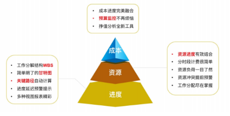 项目管理体系projectmanagementsystem资料免费下载_96