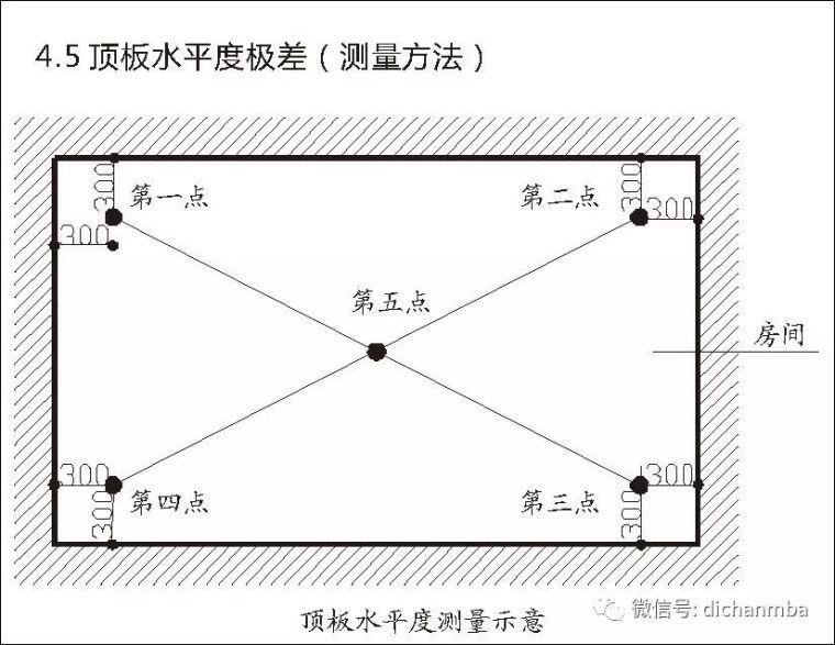 详解在建工程实测实量可视化体系(全套),完美!!!!_15