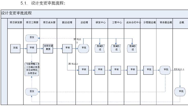 [江苏]房地产公司成本管理手册(146页,图表丰富)_5