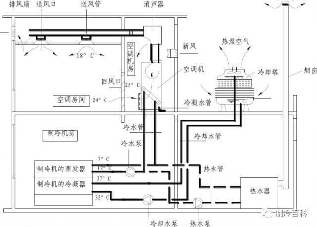 空调系统分类与空气处理设备知识,看完搞懂了