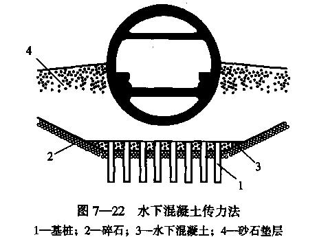 隧道之七沉管隧道施工(PPT,123页)-水下混凝土传力法