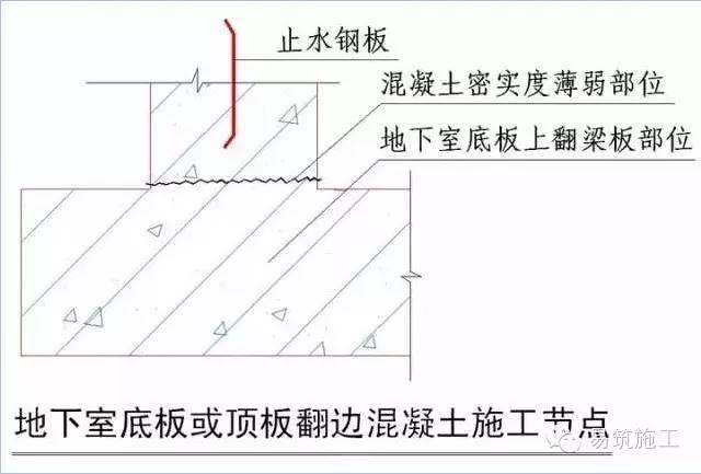 专业施工细部节点优秀做法集锦,小白直追总工(屋面、装修等)