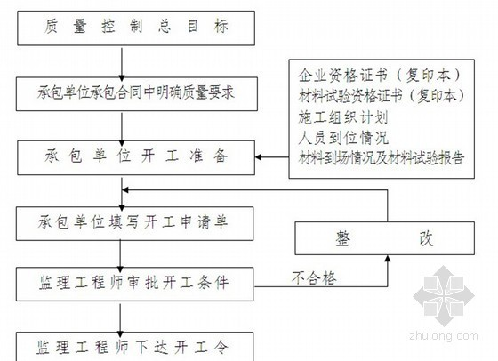 [浙江]旅游道路工程监理细则(道路 排水 路灯)