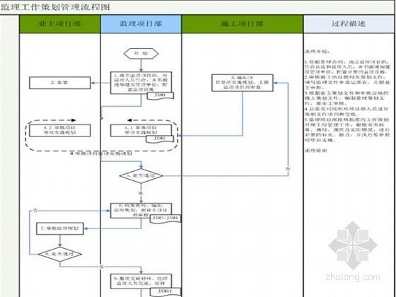 风力及光伏发电工程监理规划(公司模板 附流程图)