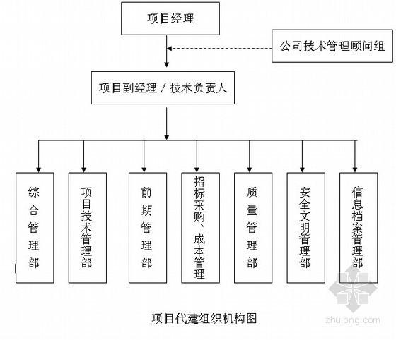 工程项目代建管理方案(技术标)