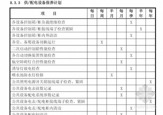 [上海]标杆地产商业大厦物业管理方案(共93页)
