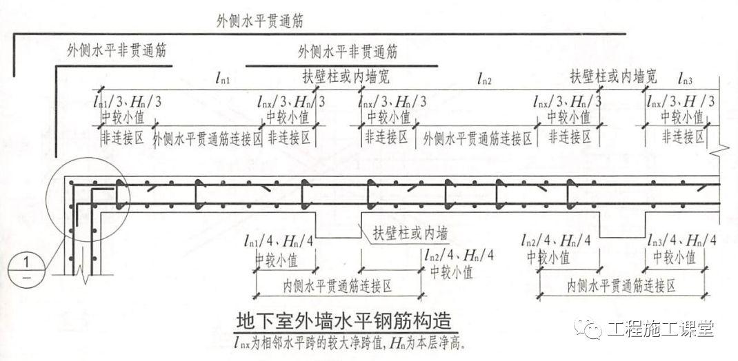 结合16G101、18G901图集,详解钢筋施工的常见问题点!_9