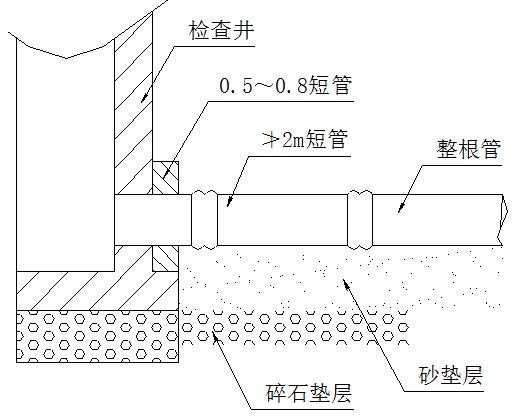 护林路区域土建工程明挖管道深基坑开挖专项施工方案_3