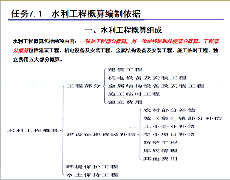水利工程造价-设计总概算编制_2