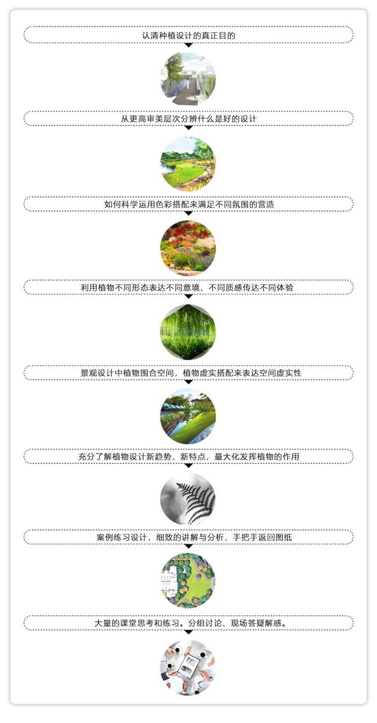 1月26日开班,高端植物设计体系大课_21