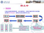建筑材料-墙体材料ppt讲义(上海交通大学)