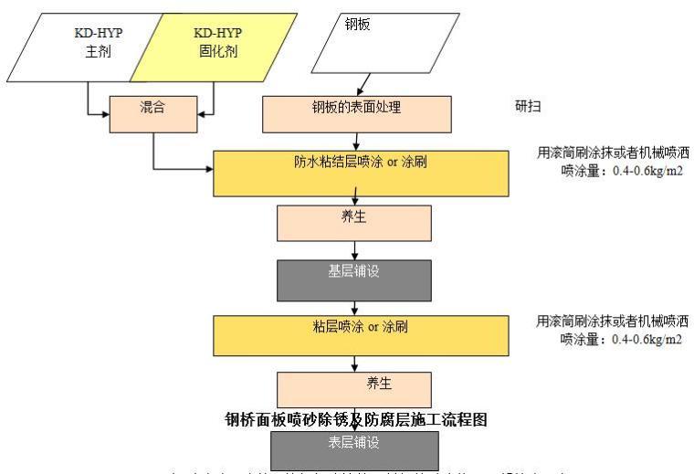 [甘肃]悬索特大桥钢桥面铺装施工专项方案(正交异性钢桥面板)
