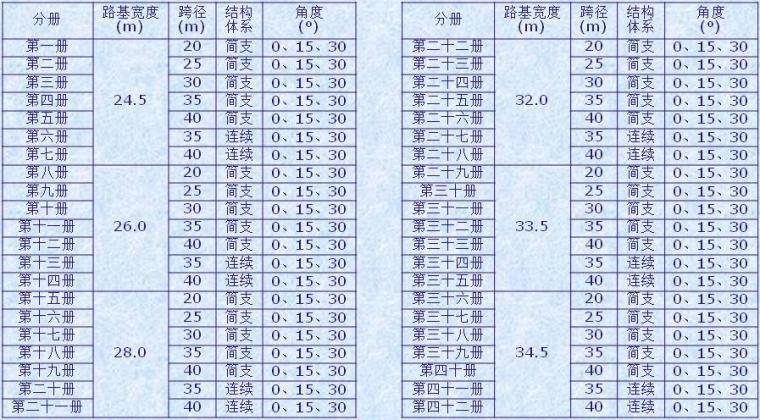 [广东]高速公路设计标准化宣贯PPT(桥梁下部结构参考图)
