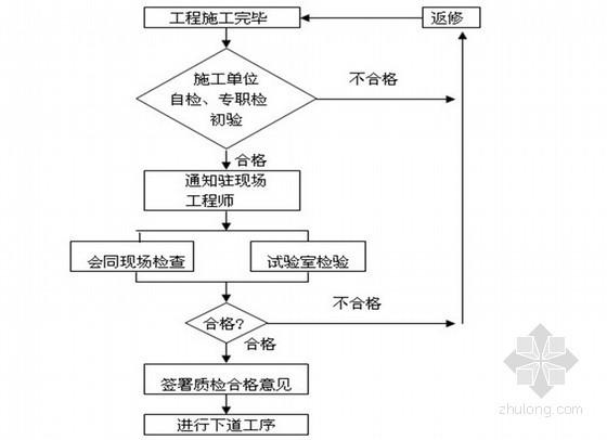 中铁办公楼改造扩建工程监理规划(2013年)