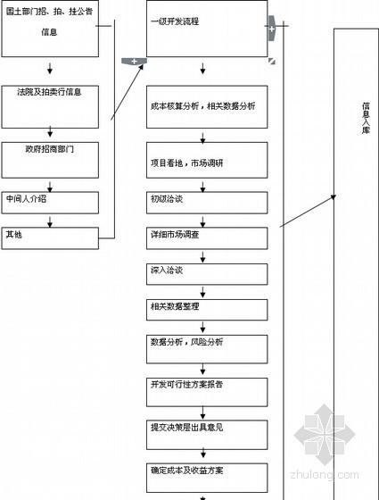 [龙头企业]城市广场项目建造全程指导手册(图表丰富)-土地购置