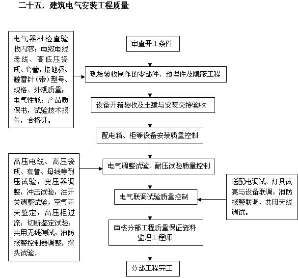 [吉林]住宅楼及换热站工程监理大纲(540页,图文丰富)_6