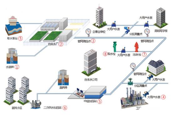 关于城市供水管网管理信息化解决方案探讨