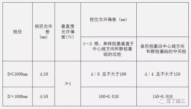 钻孔灌注桩全流程施工要点总结(含现场各岗位职责及通病防治)_12