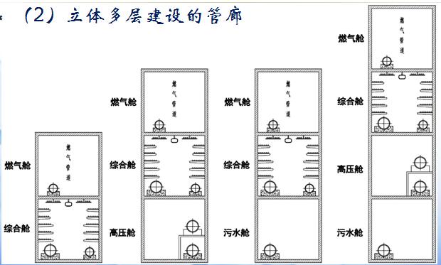 预制装配式地下综合管廊技术及管廊防水培训286页PPT(叠合管廊,异形管廊,钢塑管廊)_7