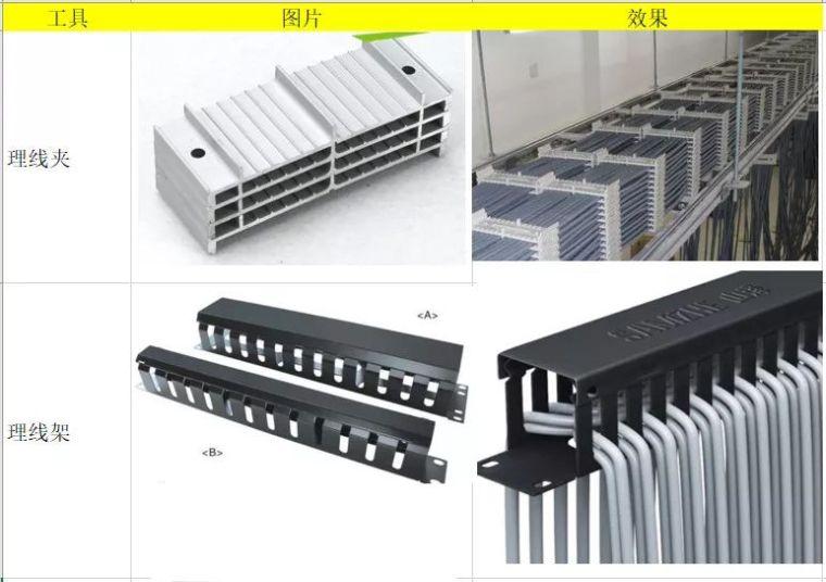 IDC电气图纸资料下载-机房机柜走线工具与整理技巧、及布线规范