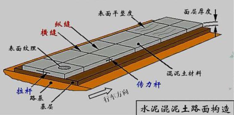 水泥混凝土路面混凝土配合比设计、搅拌和运输技术详解
