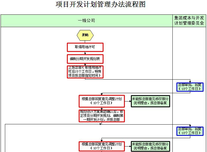 房地产工程管理规划设计管理手册(224页,图表丰富)