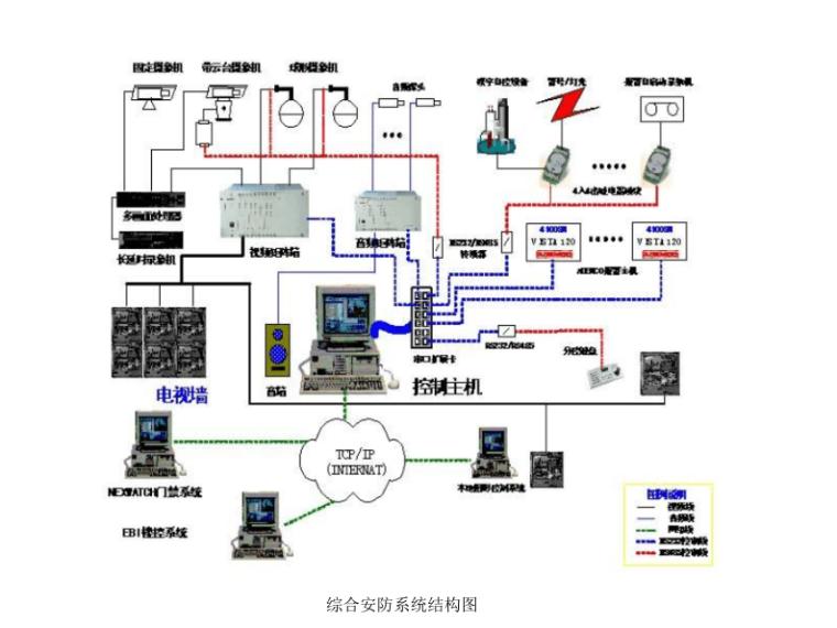 综合安防系统结构图