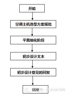 房地产设计管理全过程流程(从前期策划到施工,非常全)_30
