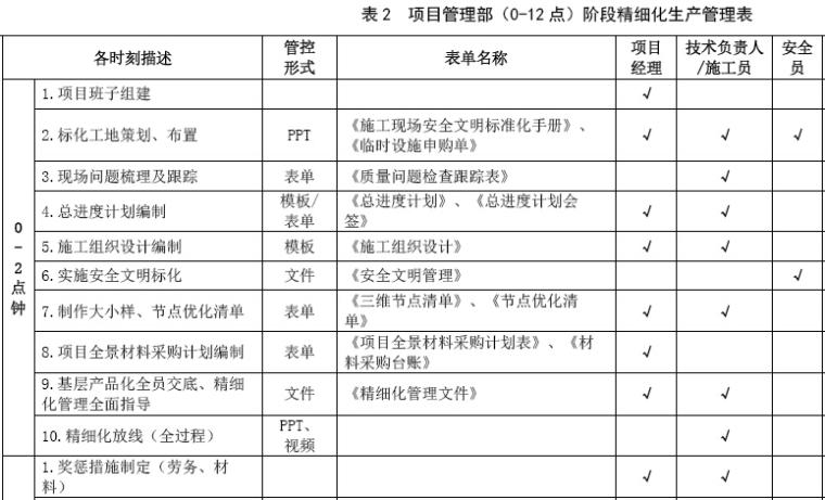 绿城装饰集团工程项目精细化管理手册