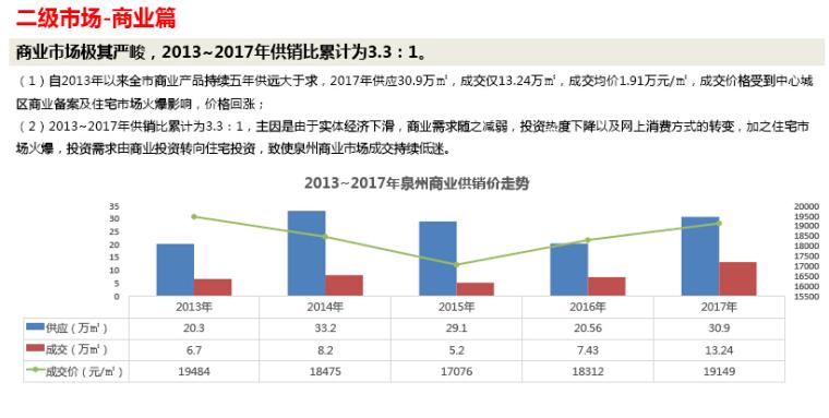 [泉州]2017年房地产市场年度报告(图文并茂)_3