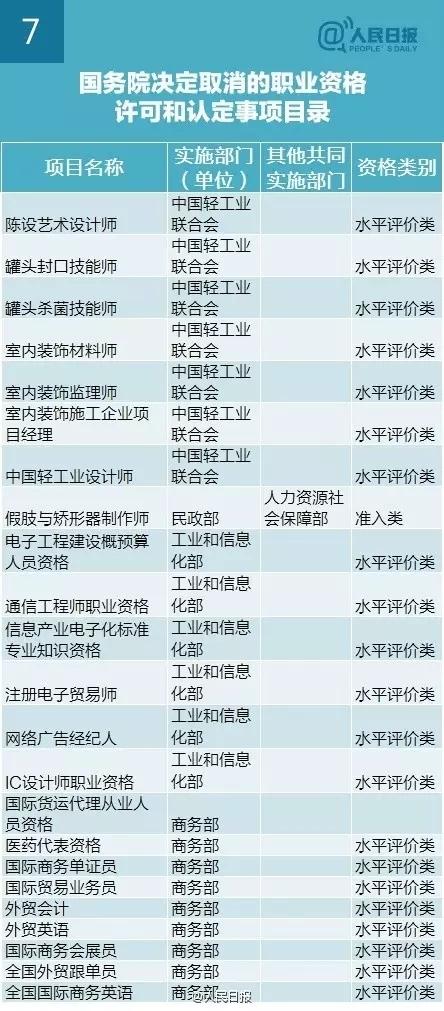 李克强:再取消61项职业资格认证,与你有关?-7.webp