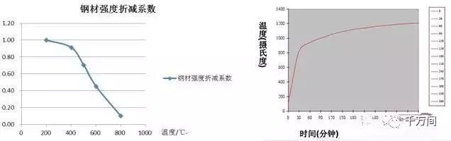 [钢结构·技术]钢结构建筑防火保护浅析
