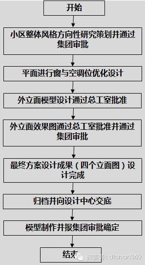 房地产设计管理全过程流程(从前期策划到施工,非常全)_6