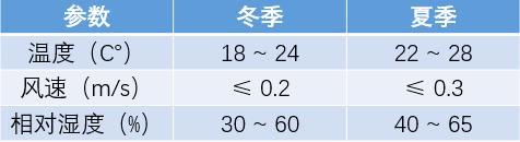 空调负荷计算与送风量的确定_4