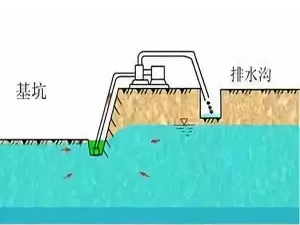 基坑5大降水方法及8步施工方案,你不知道的干货,建议转发!