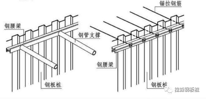 综合管廊建设中的钢板桩施工详解