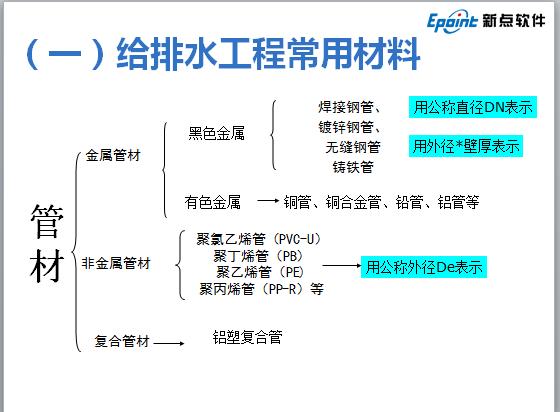 安装算量培训讲义_6