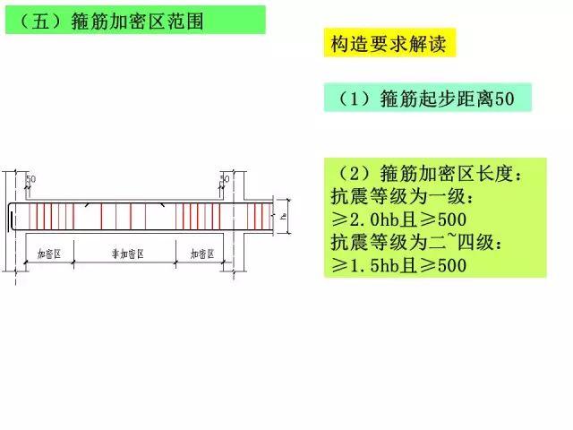 资料员之梁标准构造详图的识图_15