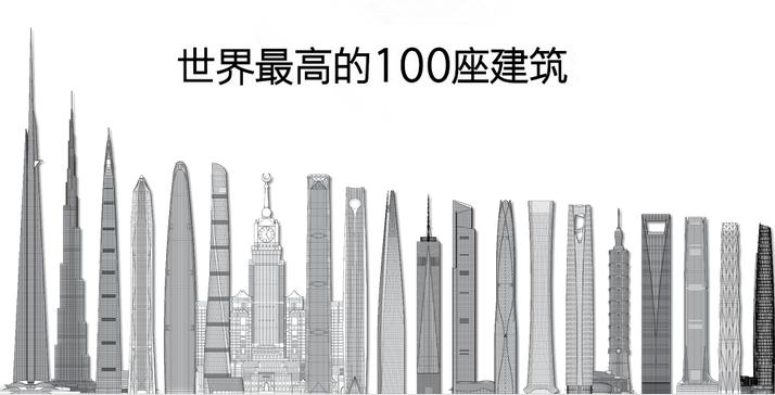 世界最高建筑100强