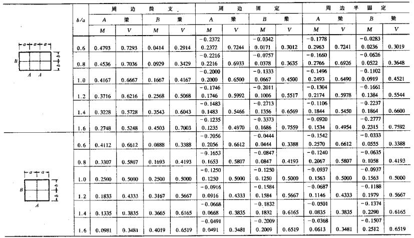 建筑结构静力计算手册(第二版)_8