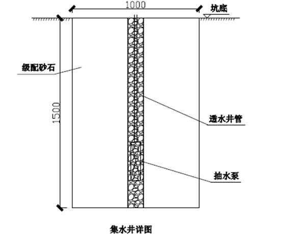 速递处理中心项目基坑土钉墙支护工程施工方案-集水井做法大样图