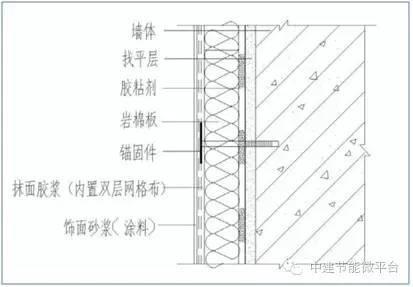 南京江宁万达广场外墙岩棉保温工程设计与施工
